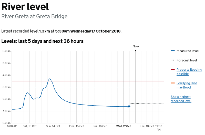Water levels layer - EA page